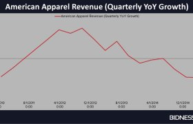 American Apparel revenue